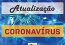 Sobe para 162 os casos confirmados de coronavírus no estado